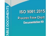 Iso 9001 procedures - documentationconsultancy.com